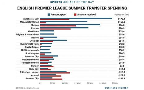 ฟุตบอลอังกฤษค่อนข้างยึดติดกับธรรมเนียมปฏิบัติ ขั้นตอน กฎระเบียบแบบอังกฤษ